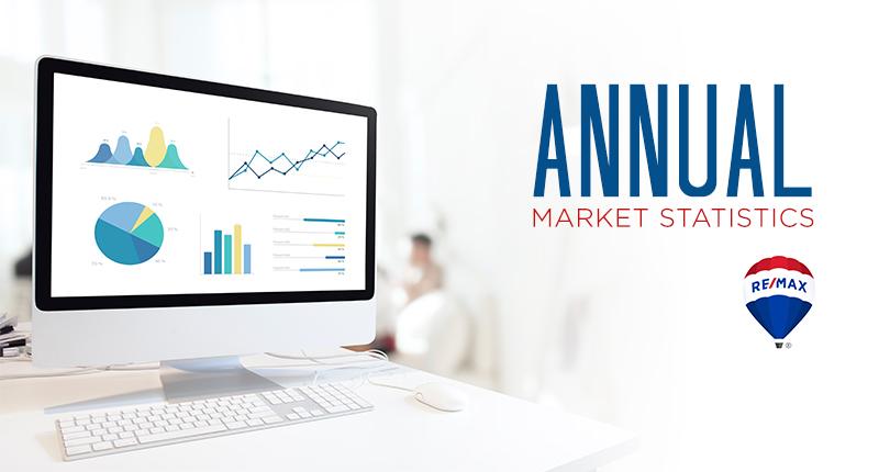 2018Victoria Real Estate Market Annual Review