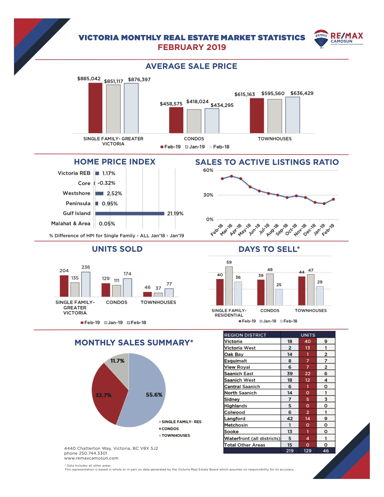 February 2019 Victoria Real Estate Market Stats