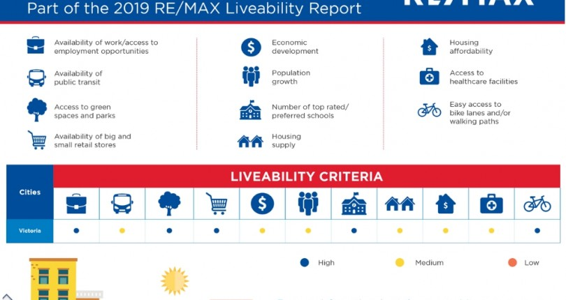 Victoria Best Places to Live: Livability Report 2019