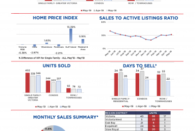 Victoria Monthly Real Estate Market Stats, May 2019