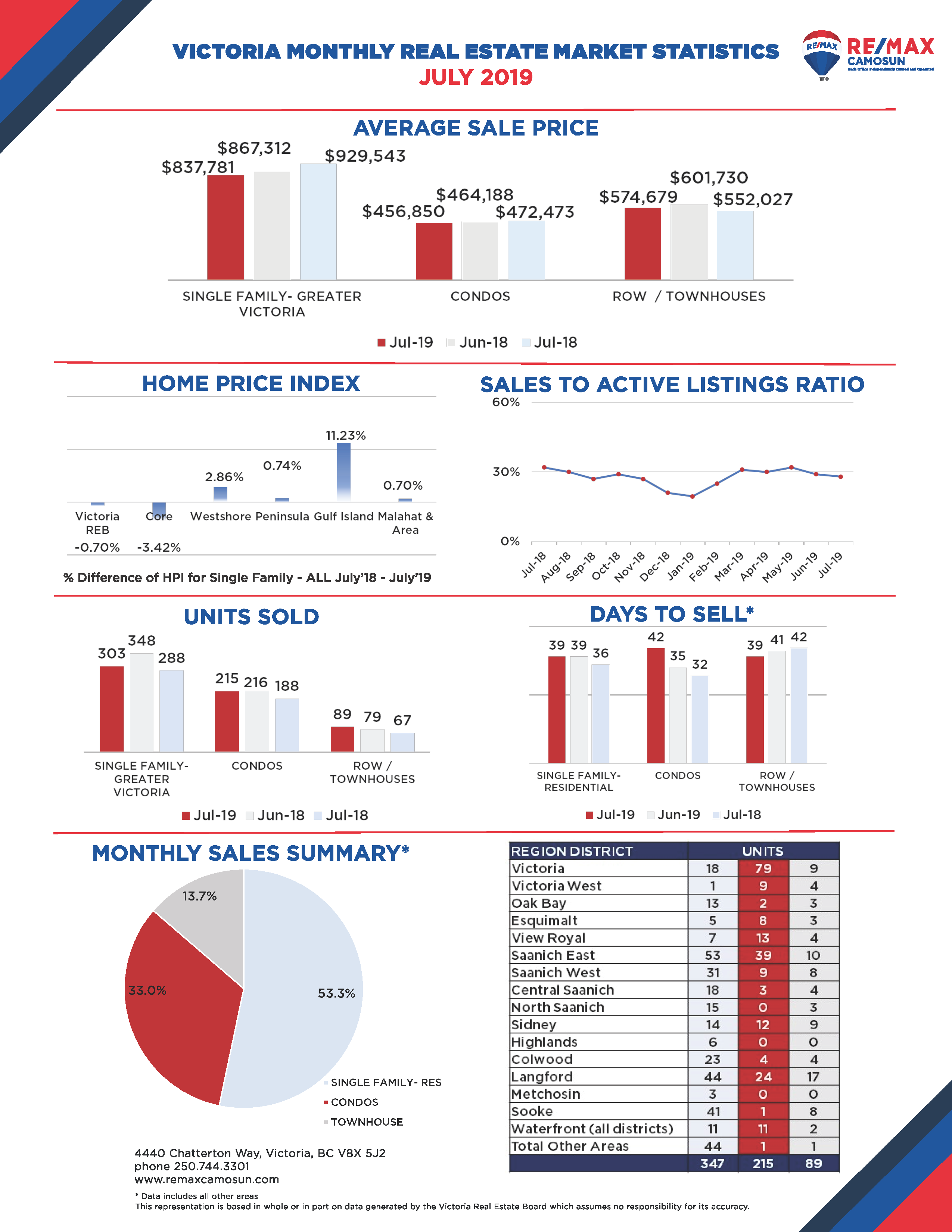 July 2019 Victoria Monthly Real Estate Market Stats