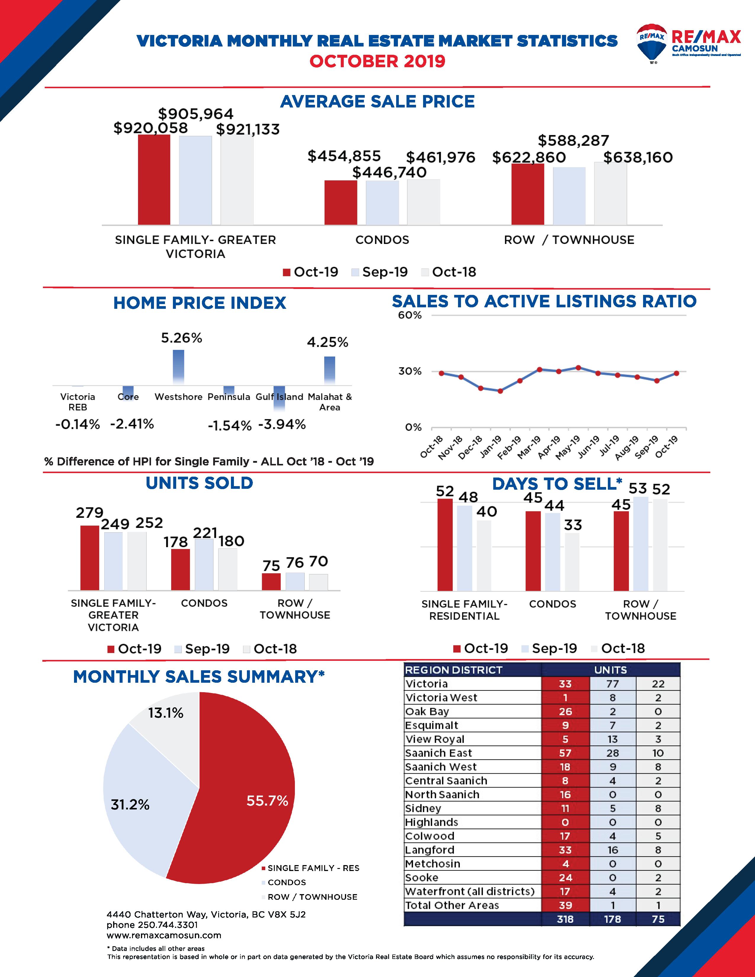 October 2019 Victoria Real Estate Market Stats