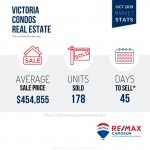Victoria BC Condos for Sale