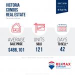 Victoria Real Estate, Market Stats
