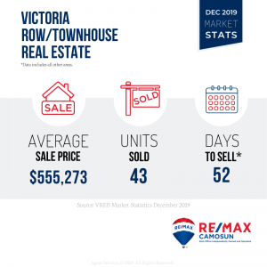 Victoria Real Estate, Market Stats