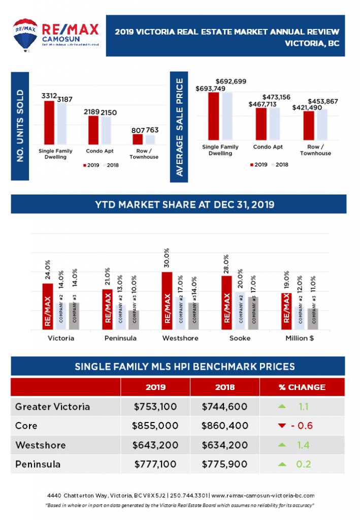 2019 Victoria Real Estate Market Annual Review