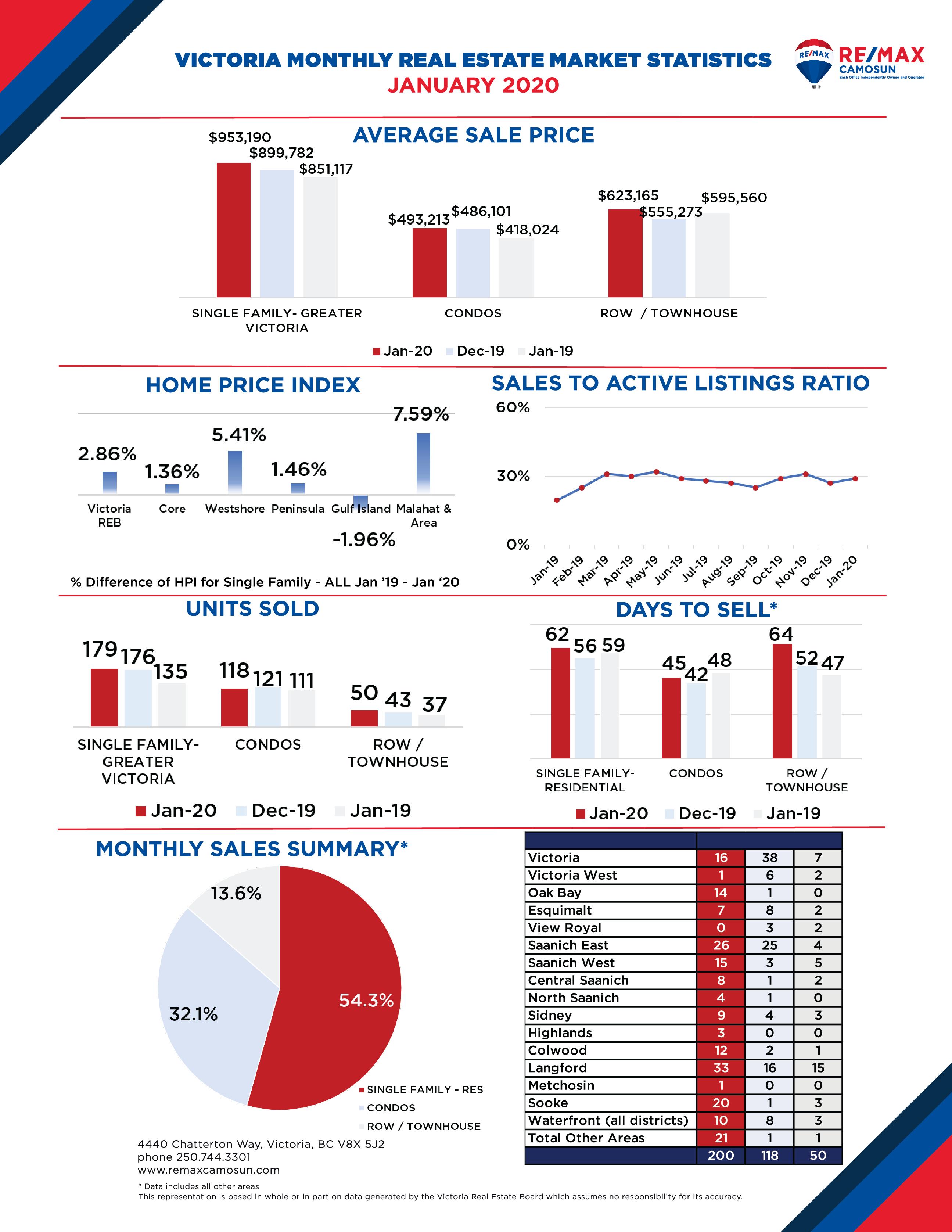 December 2019 Victoria Real Estate Market