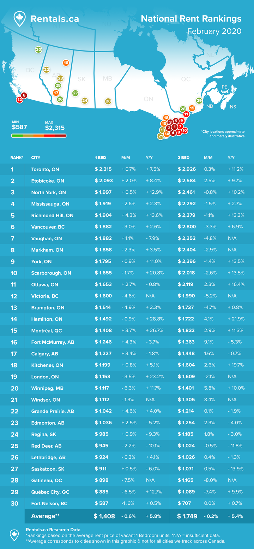 February 2020 Rent Report