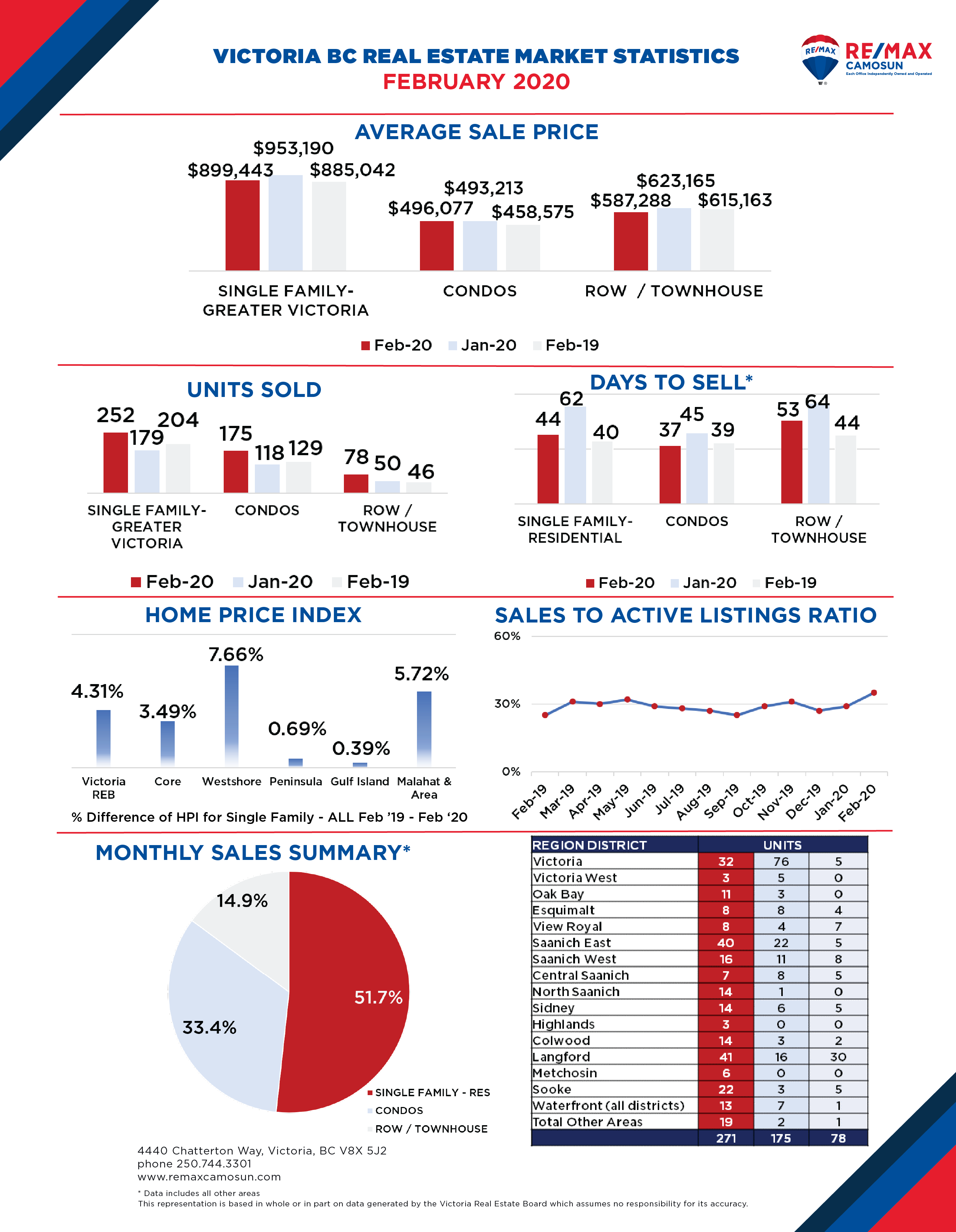 Victoria Real Estate Market Stats