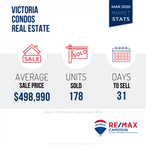 March 2020 Real Estate Market Stats