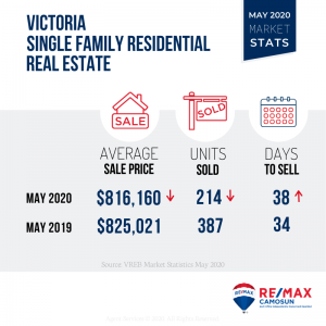 Victoria Real Estate Market