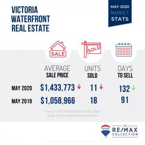 Victoria Real Estate Market