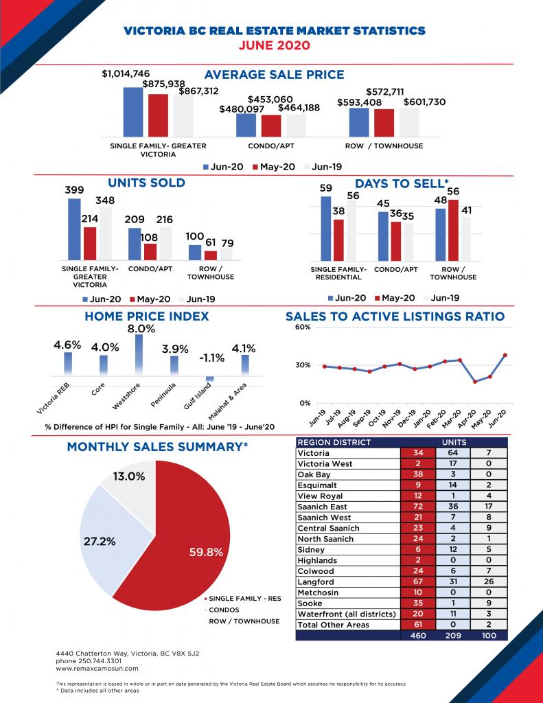 June 2020 Victoria Real Estate Market Stats