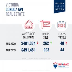 August 2020 Victoria Real Estate Market Stats, Condo