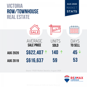 August 2020 Victoria Real Estate Market Stats, Townhouse