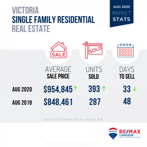 August 2020 Victoria Real Estate Market Stats, Single Family
