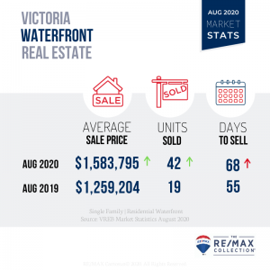 August 2020 Victoria Real Estate Market Stats, Waterfront