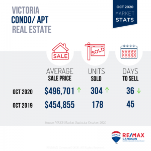 October 2020 Victoria Real Estate Market Stats