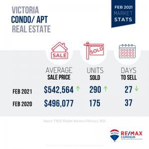 Feb 2021, Victoria Market Stats, Condo