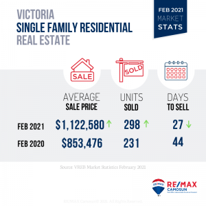 Feb 2021, Victoria Market Stats, Single Family Home