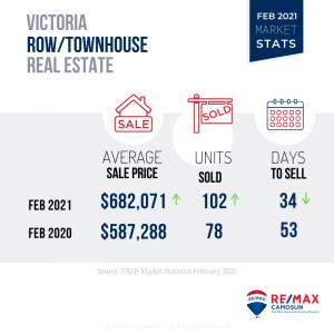 Feb 2021, Victoria Market Stats, Townhouses