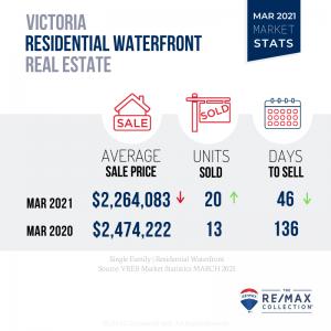 March 2021 Victoria Real Estate Market