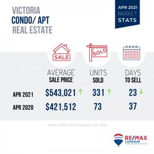 APRIL 2021 Victoria Real Estate Market Stats