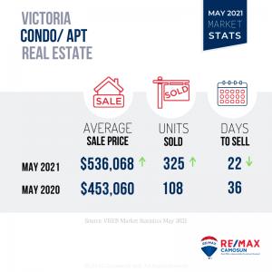 May 2021 Victoria Real Estate Market Stats