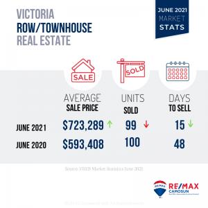 June 2021 Market Stats, Victoria