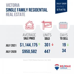 July 2021 Victoria Real Estate Market Stats, Victoria Homes for Sale,