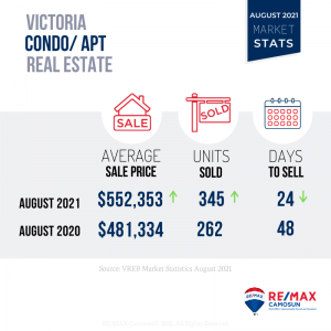 August 2021 Victoria Real Estate Market Stats
